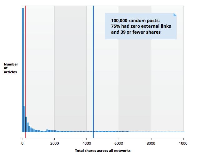 Moz BuzzSumo Research Graph