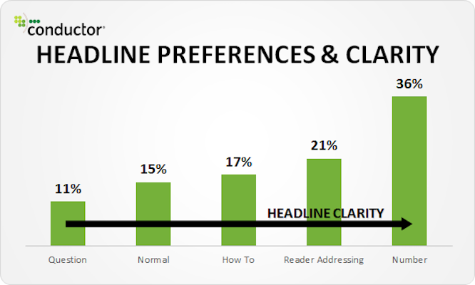 Moz Headline Preferences and Clarify